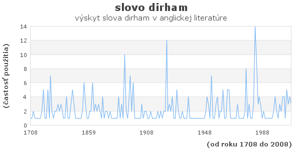 slovo dirham