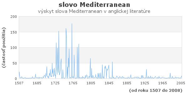 slovo Mediterranean