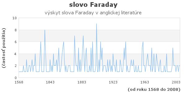 slovo Faraday