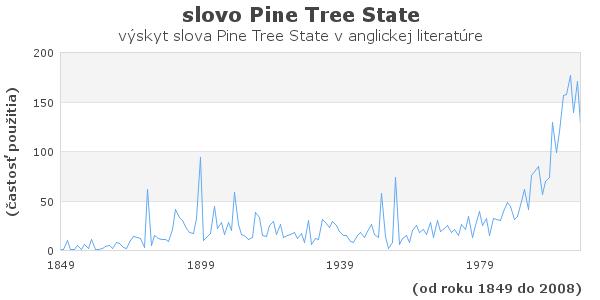 slovo Pine Tree State