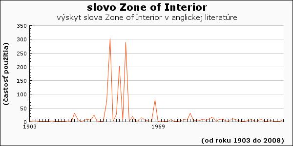 slovo Zone of Interior