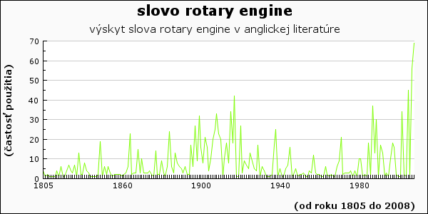 slovo rotary engine