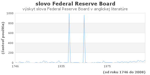 slovo Federal Reserve Board