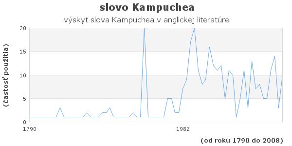 slovo Kampuchea