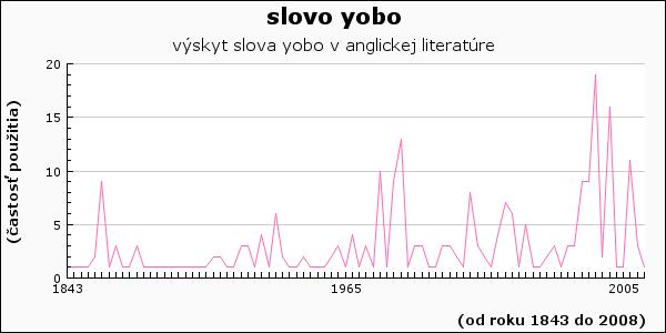 slovo yobo