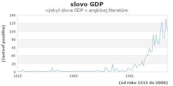 slovo GDP