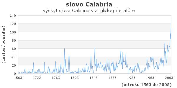 slovo Calabria
