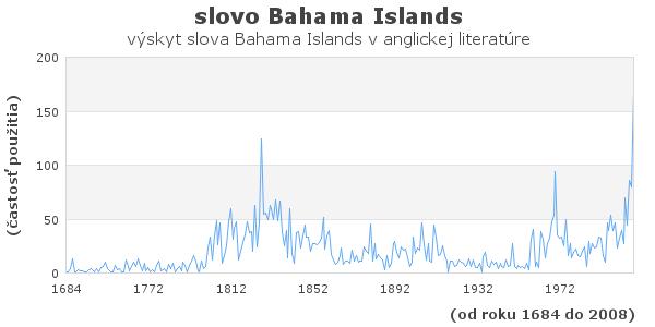 slovo Bahama Islands