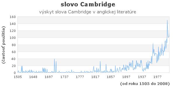 slovo Cambridge
