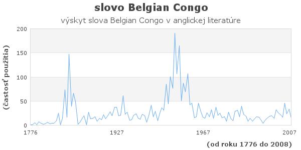 slovo Belgian Congo