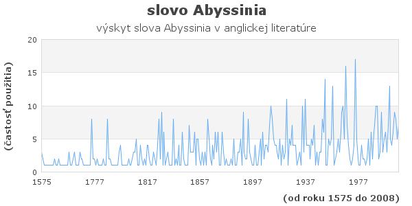 slovo Abyssinia