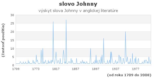 slovo Johnny