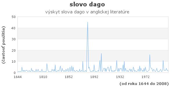slovo dago