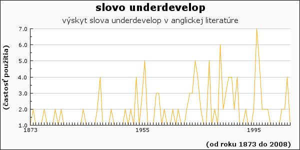 slovo underdevelop
