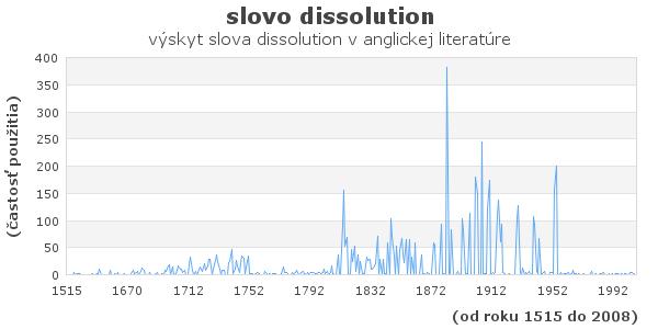 slovo dissolution