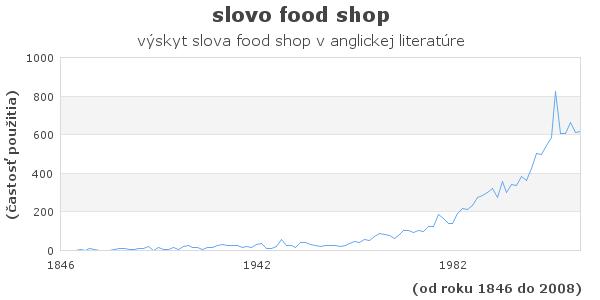slovo food shop