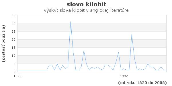 slovo kilobit