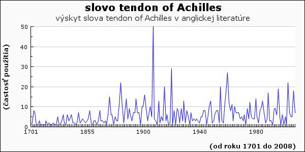slovo tendon of Achilles