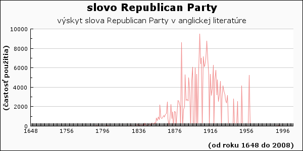 slovo Republican Party